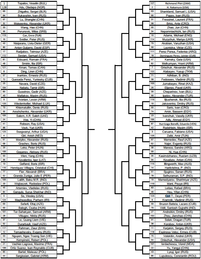 Кубок мира по шахматам 2015 Баку результаты
