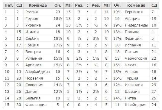 Шахматы командный чемпионат Европы 2015 результаты