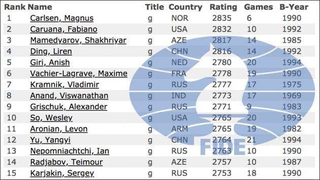 Рейтинг шахматистов мира 2018