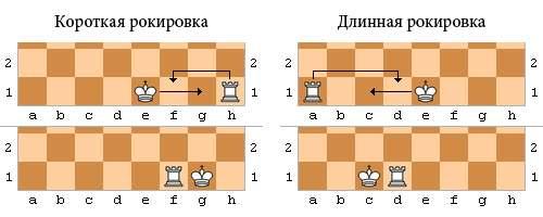 Как делать рокировку в шахматах